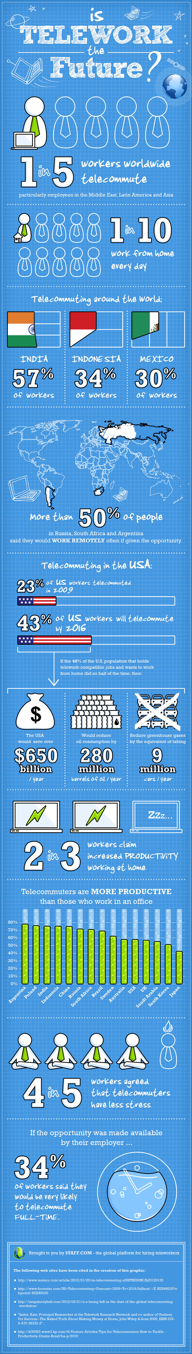 Is-Telework-the-Future-of-Work-Infographic