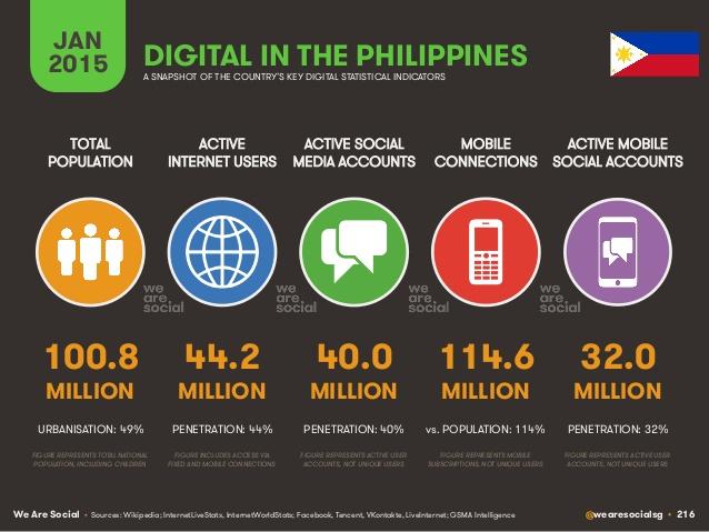 digital-social-mobile-in-philippines